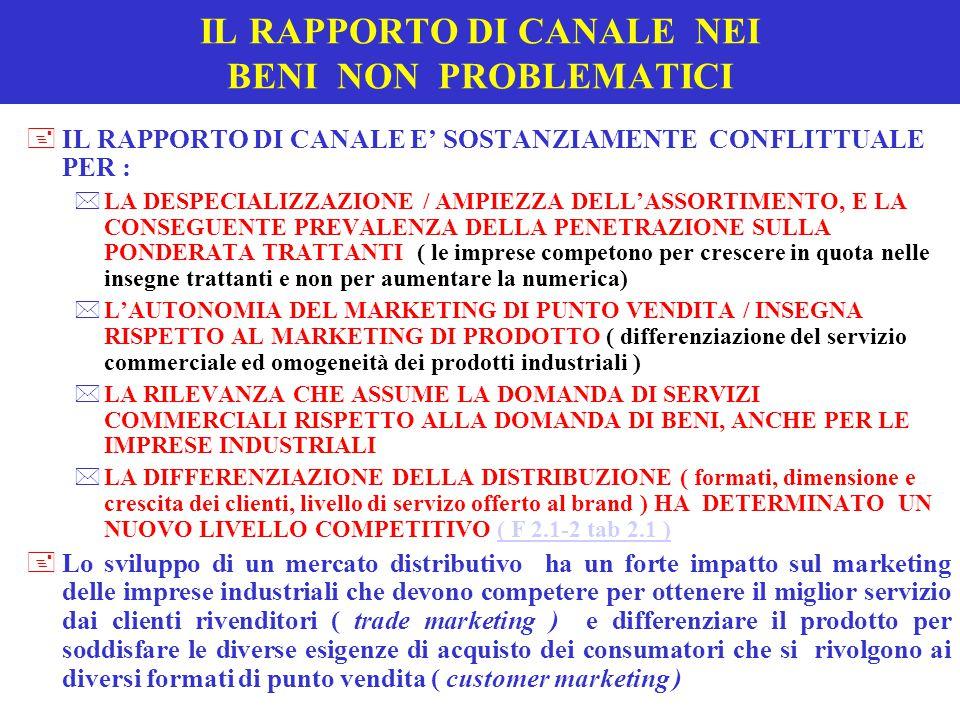 IL RAPPORTO DI CANALE NEI BENI NON PROBLEMATICI +IL RAPPORTO DI CANALE E' SOSTANZIAMENTE CONFLITTUALE PER : *LA DESPECIALIZZAZIONE / AMPIEZZA DELL'ASSORTIMENTO, E LA CONSEGUENTE PREVALENZA DELLA PENETRAZIONE SULLA PONDERATA TRATTANTI ( le imprese competono per crescere in quota nelle insegne trattanti e non per aumentare la numerica) *L'AUTONOMIA DEL MARKETING DI PUNTO VENDITA / INSEGNA RISPETTO AL MARKETING DI PRODOTTO ( differenziazione del servizio commerciale ed omogeneità dei prodotti industriali ) *LA RILEVANZA CHE ASSUME LA DOMANDA DI SERVIZI COMMERCIALI RISPETTO ALLA DOMANDA DI BENI, ANCHE PER LE IMPRESE INDUSTRIALI *LA DIFFERENZIAZIONE DELLA DISTRIBUZIONE ( formati, dimensione e crescita dei clienti, livello di servizo offerto al brand ) HA DETERMINATO UN NUOVO LIVELLO COMPETITIVO ( F 2.1-2 tab 2.1 )( F 2.1-2 tab 2.1 ) +Lo sviluppo di un mercato distributivo ha un forte impatto sul marketing delle imprese industriali che devono competere per ottenere il miglior servizio dai clienti rivenditori ( trade marketing ) e differenziare il prodotto per soddisfare le diverse esigenze di acquisto dei consumatori che si rivolgono ai diversi formati di punto vendita ( customer marketing )