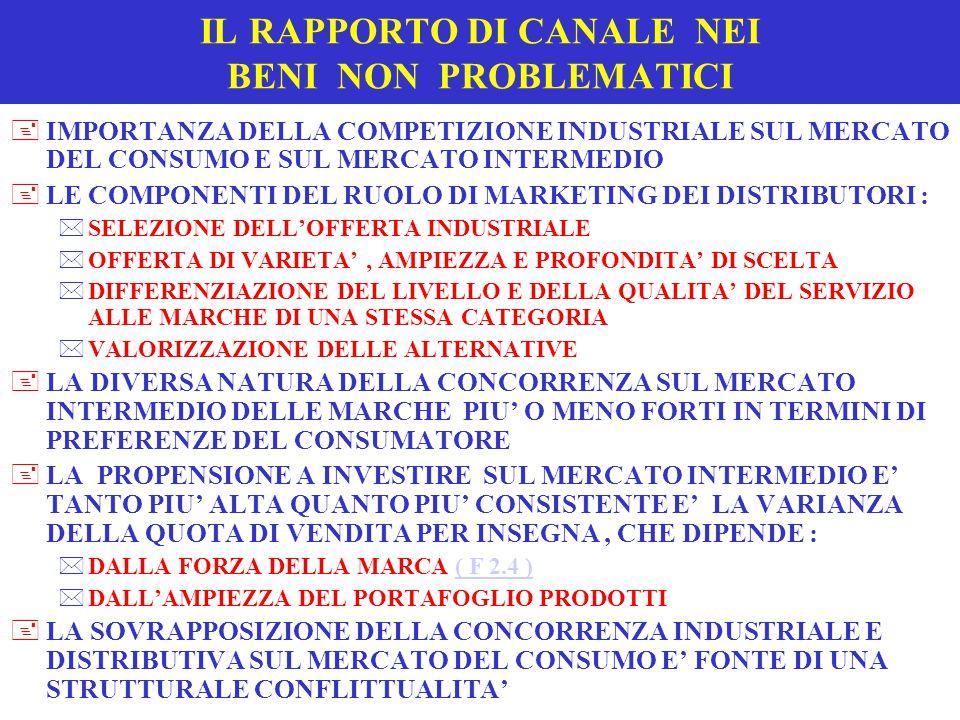 IL RAPPORTO DI CANALE NEI BENI NON PROBLEMATICI +IMPORTANZA DELLA COMPETIZIONE INDUSTRIALE SUL MERCATO DEL CONSUMO E SUL MERCATO INTERMEDIO +LE COMPONENTI DEL RUOLO DI MARKETING DEI DISTRIBUTORI : *SELEZIONE DELL'OFFERTA INDUSTRIALE *OFFERTA DI VARIETA', AMPIEZZA E PROFONDITA' DI SCELTA *DIFFERENZIAZIONE DEL LIVELLO E DELLA QUALITA' DEL SERVIZIO ALLE MARCHE DI UNA STESSA CATEGORIA *VALORIZZAZIONE DELLE ALTERNATIVE +LA DIVERSA NATURA DELLA CONCORRENZA SUL MERCATO INTERMEDIO DELLE MARCHE PIU' O MENO FORTI IN TERMINI DI PREFERENZE DEL CONSUMATORE +LA PROPENSIONE A INVESTIRE SUL MERCATO INTERMEDIO E' TANTO PIU' ALTA QUANTO PIU' CONSISTENTE E' LA VARIANZA DELLA QUOTA DI VENDITA PER INSEGNA, CHE DIPENDE : *DALLA FORZA DELLA MARCA ( F 2.4 )( F 2.4 ) *DALL'AMPIEZZA DEL PORTAFOGLIO PRODOTTI +LA SOVRAPPOSIZIONE DELLA CONCORRENZA INDUSTRIALE E DISTRIBUTIVA SUL MERCATO DEL CONSUMO E' FONTE DI UNA STRUTTURALE CONFLITTUALITA'