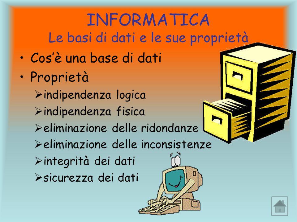 INFORMATICA Le basi di dati e le sue proprietà Cos'è una base di dati Proprietà  indipendenza logica  indipendenza fisica  eliminazione delle ridondanze  eliminazione delle inconsistenze  integrità dei dati  sicurezza dei dati