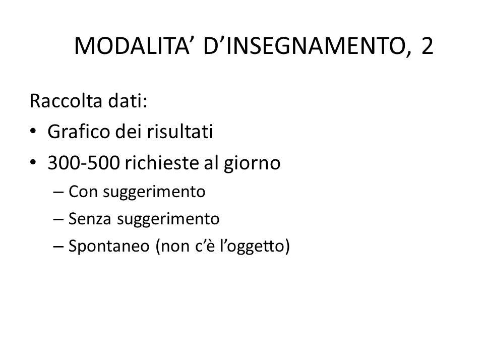 MODALITA' D'INSEGNAMENTO, 2 Raccolta dati: Grafico dei risultati 300-500 richieste al giorno – Con suggerimento – Senza suggerimento – Spontaneo (non