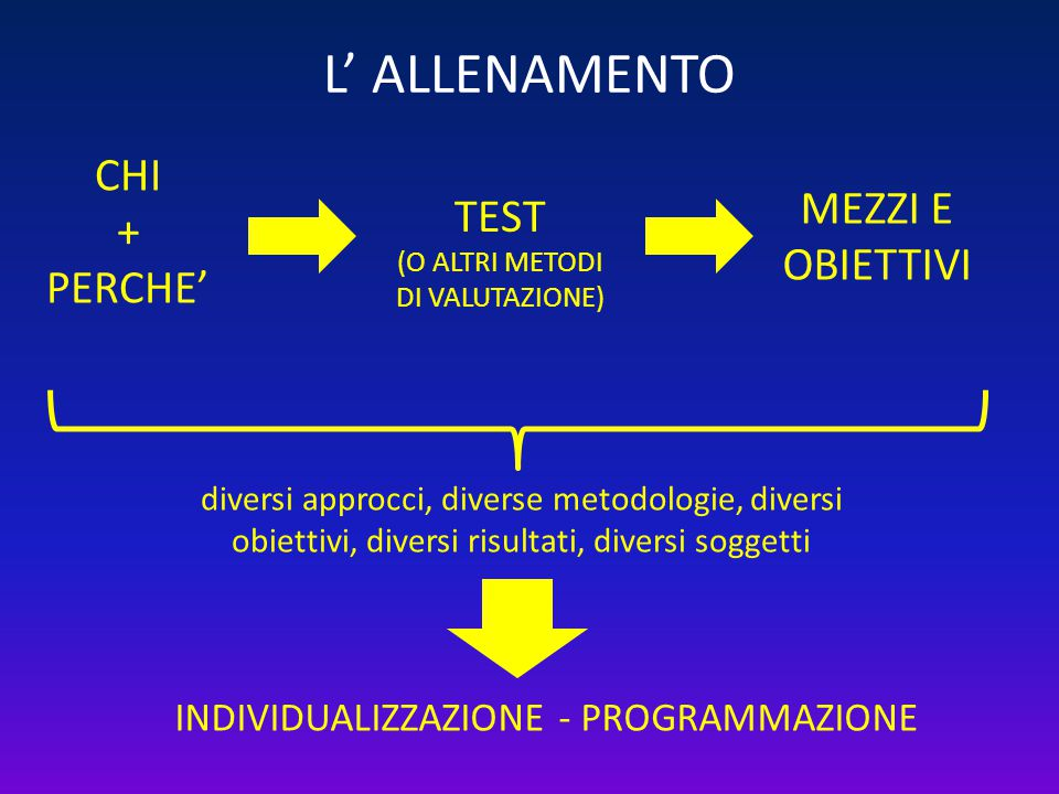 diversi approcci, diverse metodologie, diversi obiettivi, diversi risultati, diversi soggetti L' ALLENAMENTO CHI + PERCHE' MEZZI E OBIETTIVI TEST (O A