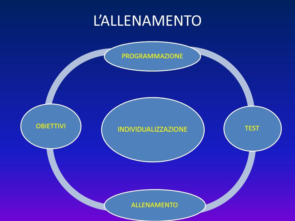 L'ALLENAMENTO INDIVIDUALIZZAZIONE PROGRAMMAZIONE TEST ALLENAMENTO OBIETTIVI