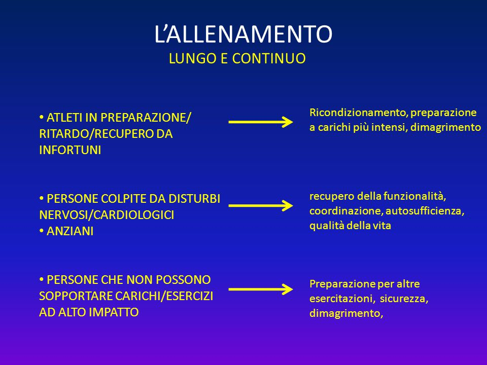 L'ALLENAMENTO LUNGO E CONTINUO ATLETI IN PREPARAZIONE/ RITARDO/RECUPERO DA INFORTUNI PERSONE COLPITE DA DISTURBI NERVOSI/CARDIOLOGICI ANZIANI PERSONE
