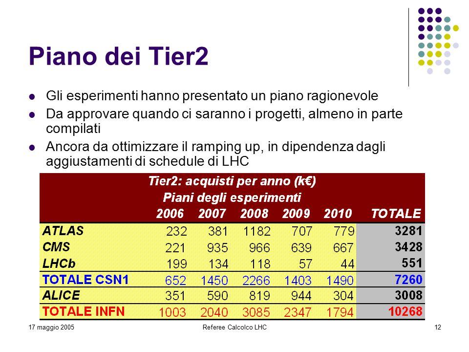 17 maggio 2005Referee Calcolco LHC12 Piano dei Tier2 Gli esperimenti hanno presentato un piano ragionevole Da approvare quando ci saranno i progetti, almeno in parte compilati Ancora da ottimizzare il ramping up, in dipendenza dagli aggiustamenti di schedule di LHC