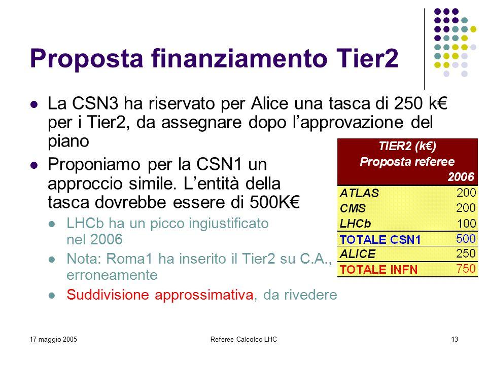 17 maggio 2005Referee Calcolco LHC13 Proposta finanziamento Tier2 La CSN3 ha riservato per Alice una tasca di 250 k€ per i Tier2, da assegnare dopo l'approvazione del piano Proponiamo per la CSN1 un approccio simile.