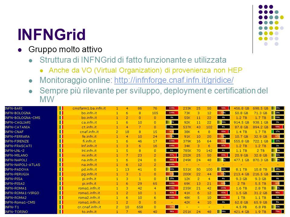 17 maggio 2005Referee Calcolco LHC23 INFNGrid Gruppo molto attivo Struttura di INFNGrid di fatto funzionante e utilizzata Anche da VO (Virtual Organization) di provenienza non HEP Monitoraggio online: http://infnforge.cnaf.infn.it/gridice/http://infnforge.cnaf.infn.it/gridice/ Sempre più rilevante per sviluppo, deployment e certification del MW