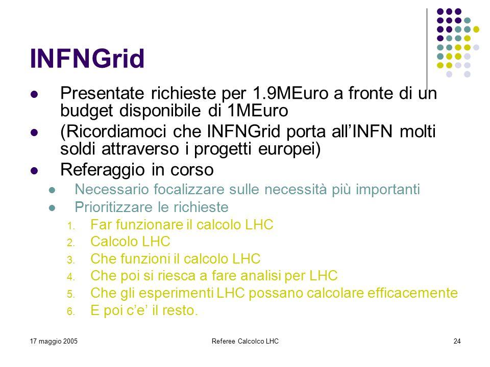 17 maggio 2005Referee Calcolco LHC24 INFNGrid Presentate richieste per 1.9MEuro a fronte di un budget disponibile di 1MEuro (Ricordiamoci che INFNGrid porta all'INFN molti soldi attraverso i progetti europei) Referaggio in corso Necessario focalizzare sulle necessità più importanti Prioritizzare le richieste 1.