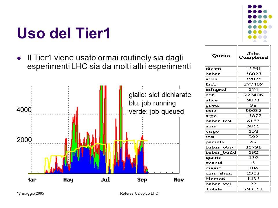 17 maggio 2005Referee Calcolco LHC4 Uso del Tier1 Il Tier1 viene usato ormai routinely sia dagli esperimenti LHC sia da molti altri esperimenti 2000 4000 giallo: slot dichiarate blu: job running verde: job queued