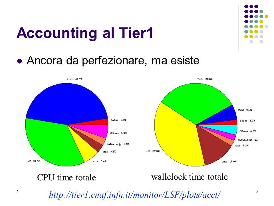 17 maggio 2005Referee Calcolco LHC5 Accounting al Tier1 Ancora da perfezionare, ma esiste CPU time totale wallclock time totale http://tier1.cnaf.infn