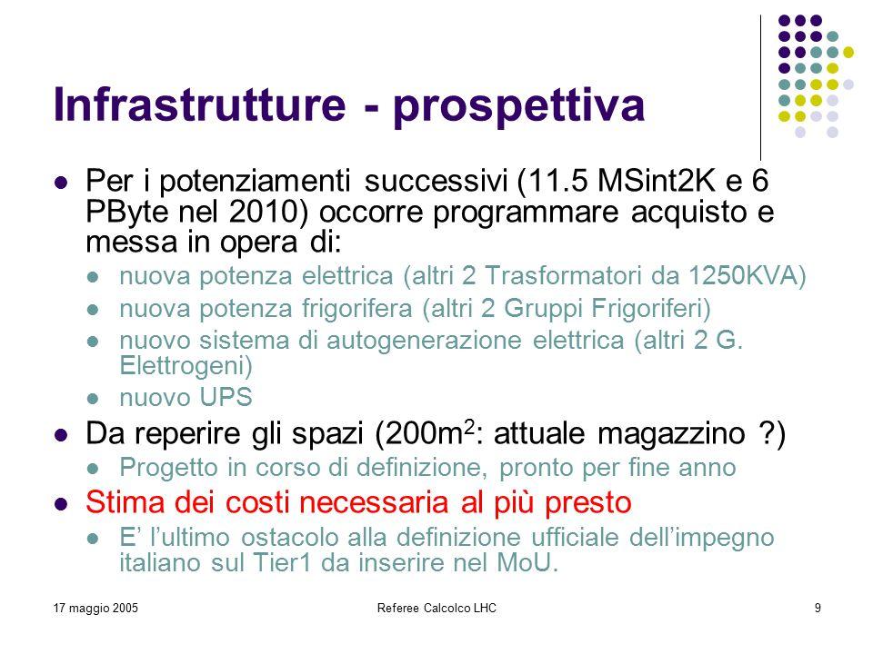 17 maggio 2005Referee Calcolco LHC9 Infrastrutture - prospettiva Per i potenziamenti successivi (11.5 MSint2K e 6 PByte nel 2010) occorre programmare