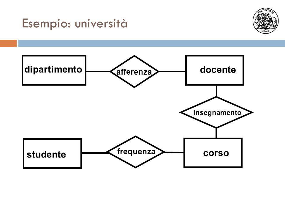 dipartimento docente corso studente afferenza insegnamento frequenza Esempio: università
