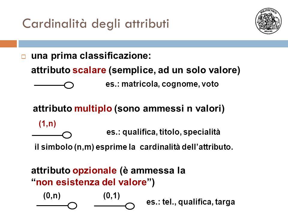 Cardinalità degli attributi  una prima classificazione: attributo scalare (semplice, ad un solo valore) es.: matricola, cognome, voto attributo multi