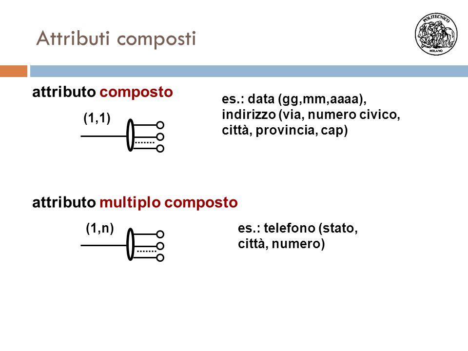 attributo composto attributo multiplo composto es.: data (gg,mm,aaaa), indirizzo (via, numero civico, città, provincia, cap) (1,n)es.: telefono (stato