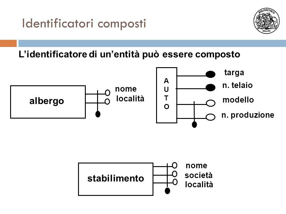 L'identificatore di un'entità può essere composto località albergo nome stabilimento nome località società Identificatori composti AUTOAUTO targa mode