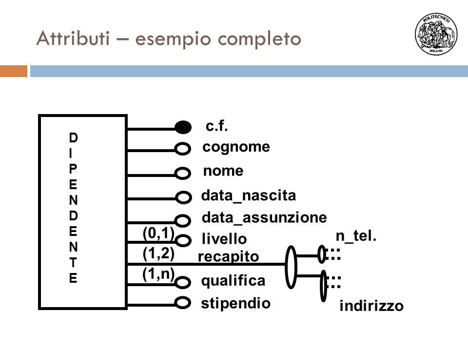DIPENDENTEDIPENDENTE c.f. nome cognome data_nascita data_assunzione livello stipendio indirizzo n_tel. qualifica (0,1) (1,2) (1,n) recapito Attributi