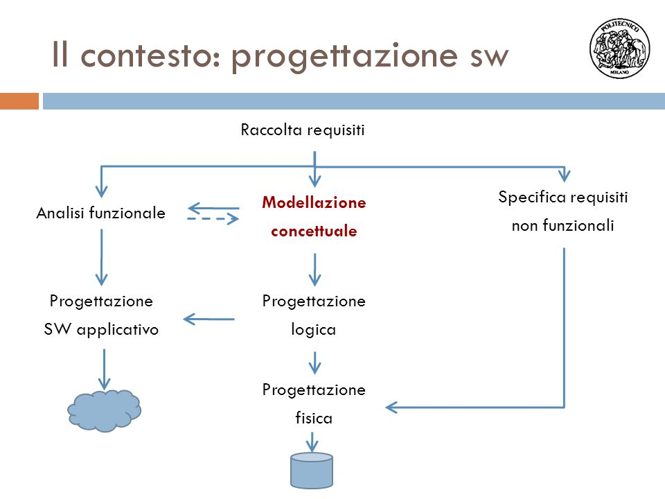 Il contesto: progettazione sw Raccolta requisiti Modellazione concettuale Analisi funzionale Specifica requisiti non funzionali Progettazione SW appli