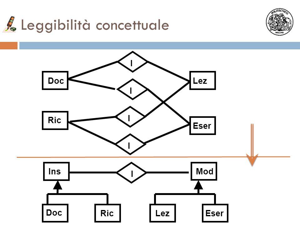 Leggibilità concettuale Doc Ric Lez Eser Doc Ric Ins LezEser Mod I I I I I