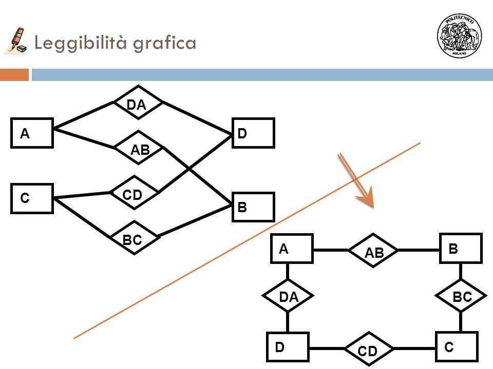 Leggibilità grafica A C D B AB AB BC CD AB DA DC CD BCDA