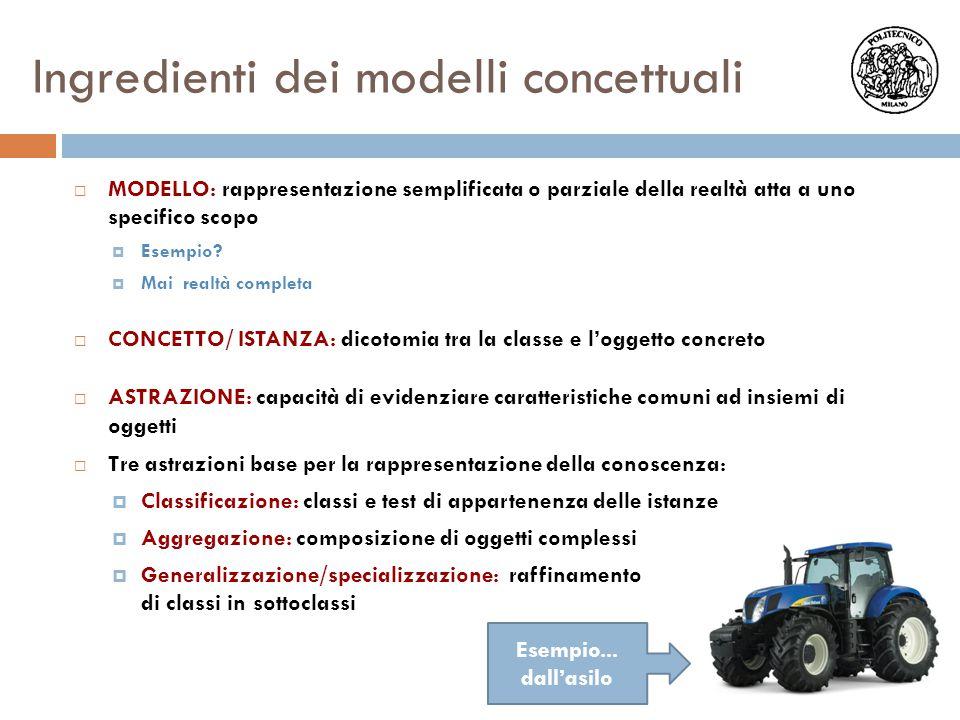 Ingredienti dei modelli concettuali  MODELLO: rappresentazione semplificata o parziale della realtà atta a uno specifico scopo  Esempio?  Mai realt