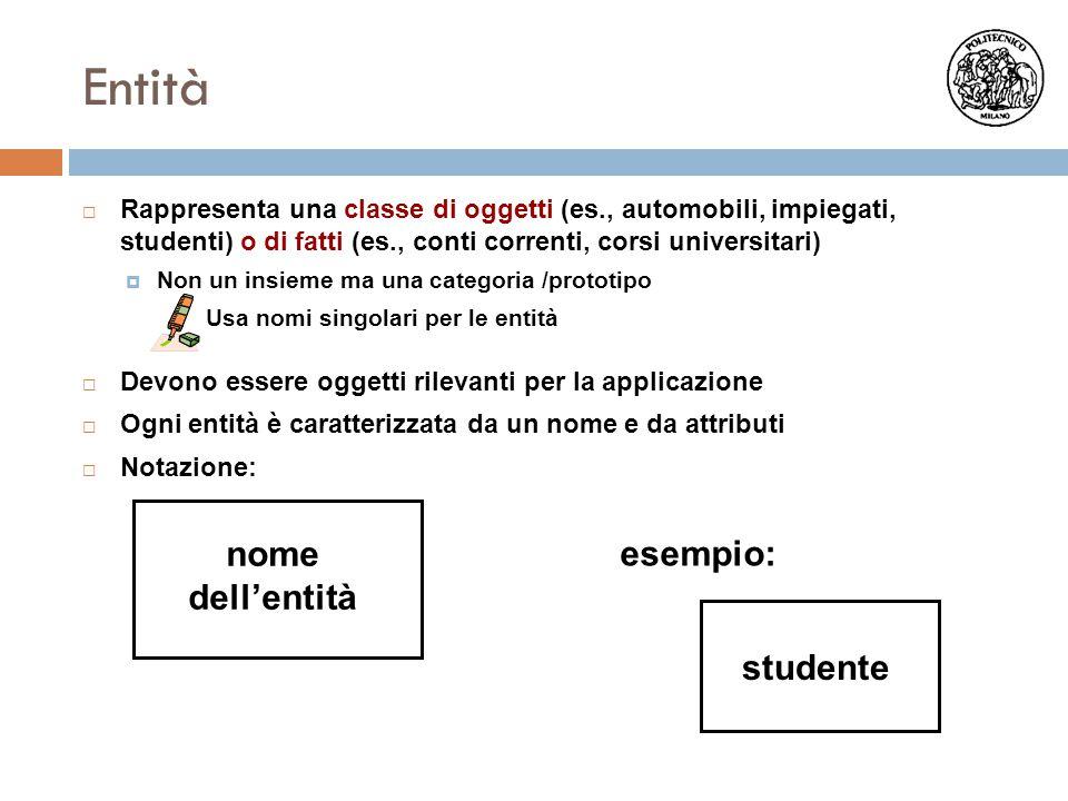 Entità  Rappresenta una classe di oggetti (es., automobili, impiegati, studenti) o di fatti (es., conti correnti, corsi universitari)  Non un insiem