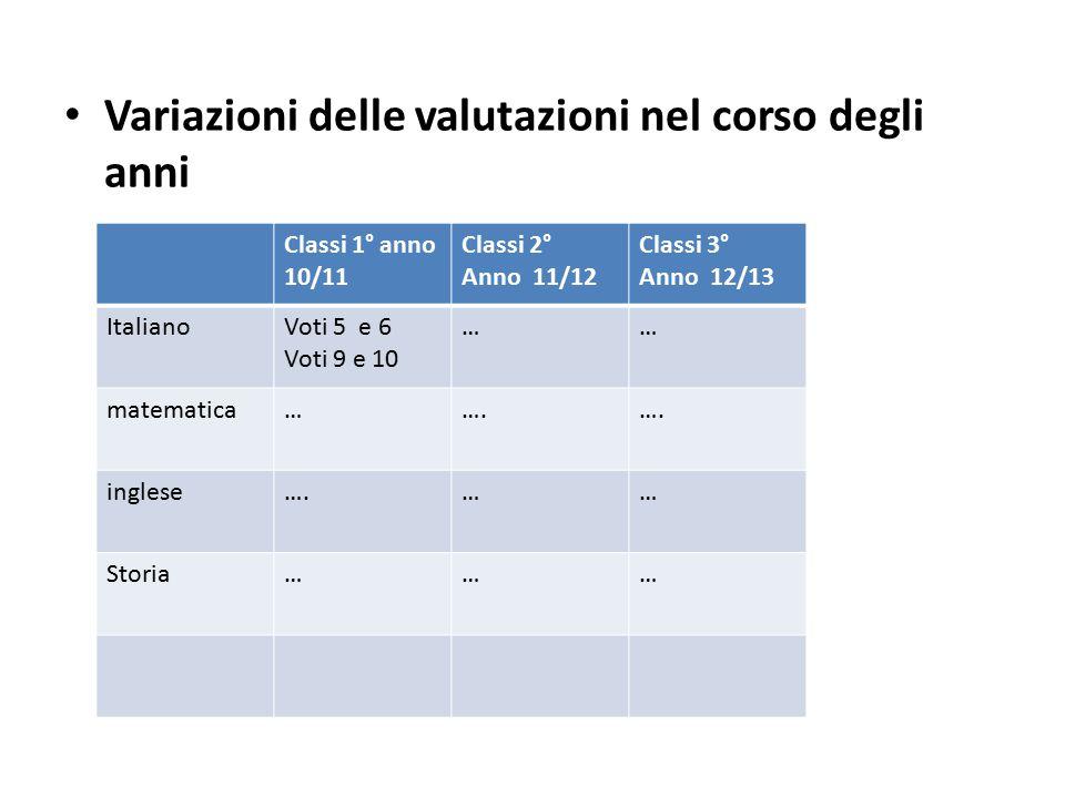 Variazioni delle valutazioni nel corso degli anni Classi 1° anno 10/11 Classi 2° Anno 11/12 Classi 3° Anno 12/13 ItalianoVoti 5 e 6 Voti 9 e 10 …… matematica…….