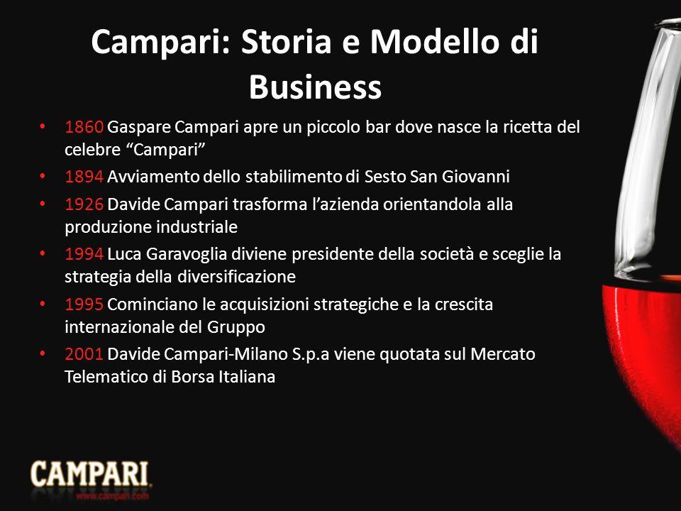 """Campari: Storia e Modello di Business 1860 Gaspare Campari apre un piccolo bar dove nasce la ricetta del celebre """"Campari"""" 1894 Avviamento dello stabi"""