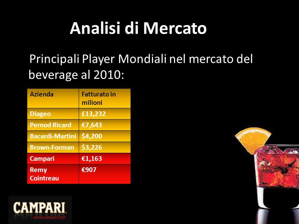 Analisi di Mercato Principali Player Mondiali nel mercato del beverage al 2010:
