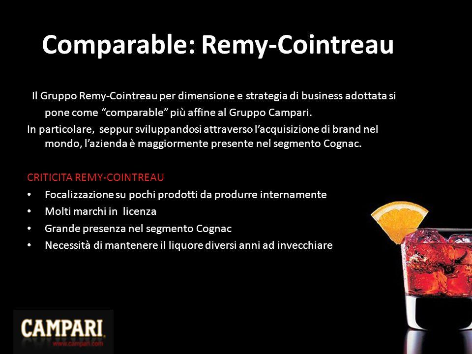 """Comparable: Remy-Cointreau Il Gruppo Remy-Cointreau per dimensione e strategia di business adottata si pone come """"comparable"""" più affine al Gruppo Cam"""