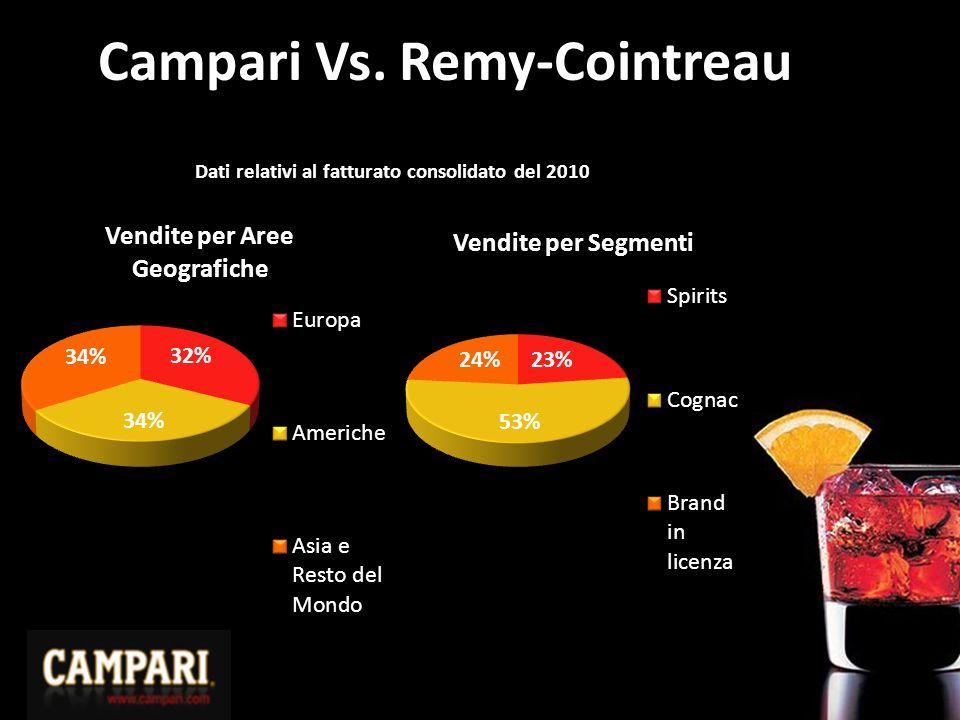 Campari Vs. Remy-Cointreau Dati relativi al fatturato consolidato del 2010