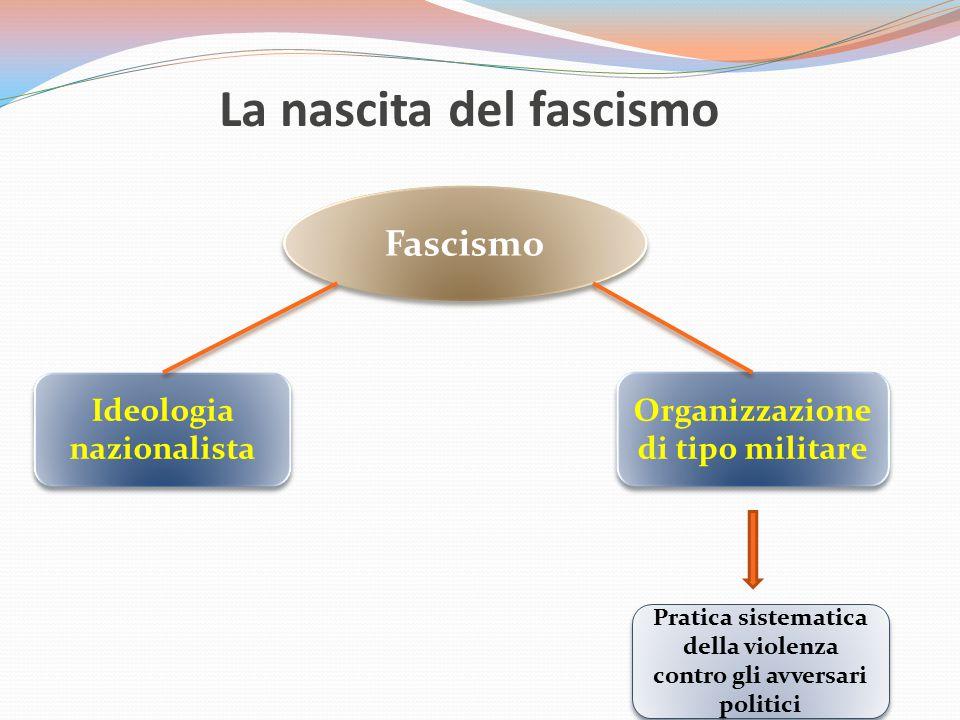 La nascita del fascismo Fascismo Ideologia nazionalista Organizzazione di tipo militare Pratica sistematica della violenza contro gli avversari politi