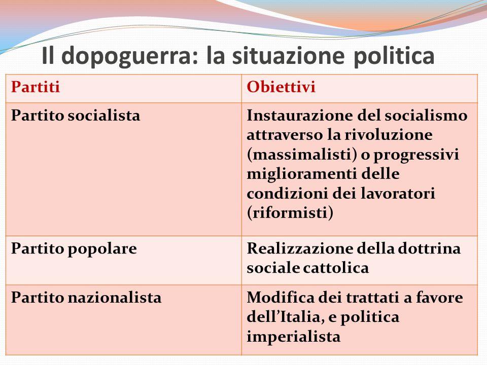Il dopoguerra: la situazione politica PartitiObiettivi Partito socialistaInstaurazione del socialismo attraverso la rivoluzione (massimalisti) o progr