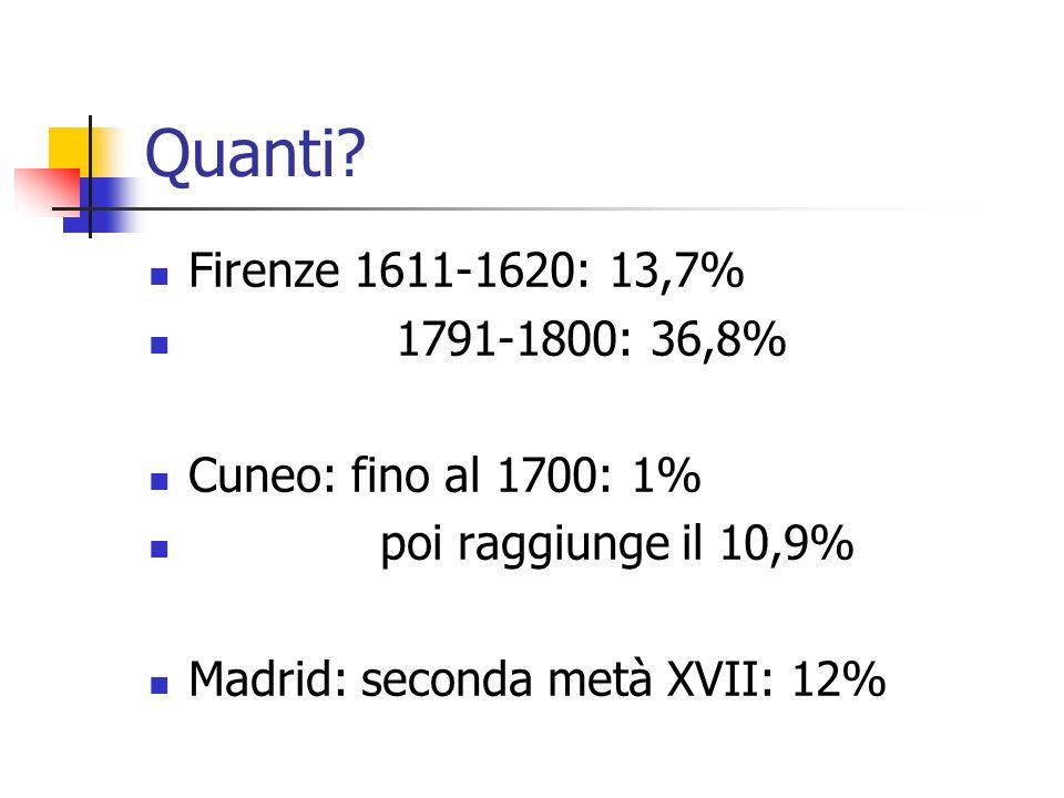 Quanti? Firenze 1611-1620: 13,7% 1791-1800: 36,8% Cuneo: fino al 1700: 1% poi raggiunge il 10,9% Madrid: seconda metà XVII: 12%