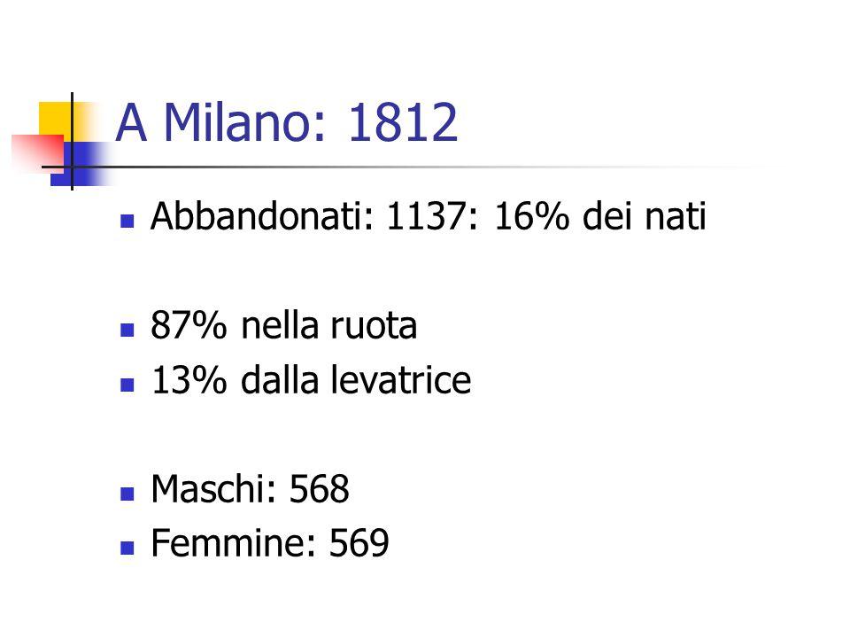 A Milano: 1812 Abbandonati: 1137: 16% dei nati 87% nella ruota 13% dalla levatrice Maschi: 568 Femmine: 569