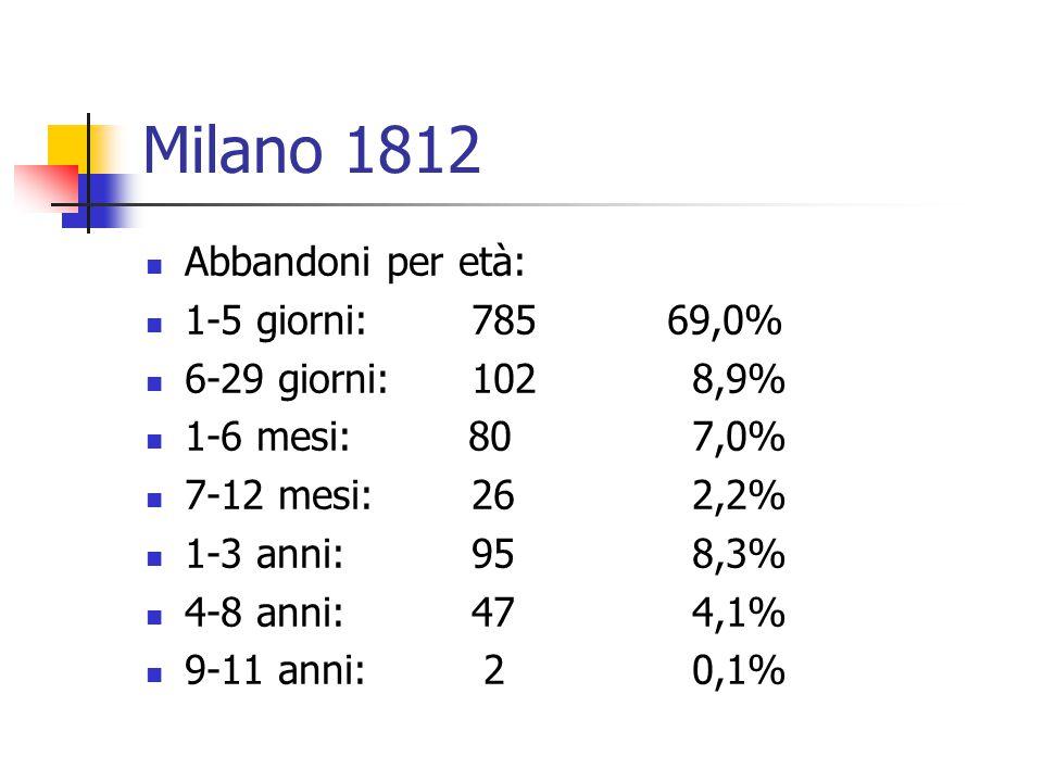Milano 1812 Abbandoni per età: 1-5 giorni: 78569,0% 6-29 giorni: 102 8,9% 1-6 mesi: 80 7,0% 7-12 mesi: 26 2,2% 1-3 anni: 95 8,3% 4-8 anni: 47 4,1% 9-1