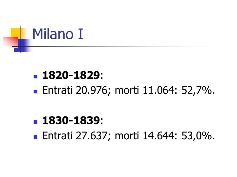 Milano I 1820-1829: Entrati 20.976; morti 11.064: 52,7%. 1830-1839: Entrati 27.637; morti 14.644: 53,0%.