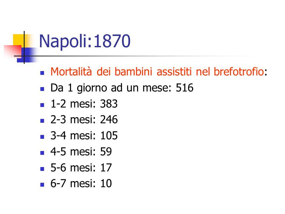 Napoli:1870 Mortalità dei bambini assistiti nel brefotrofio: Da 1 giorno ad un mese: 516 1-2 mesi: 383 2-3 mesi: 246 3-4 mesi: 105 4-5 mesi: 59 5-6 me