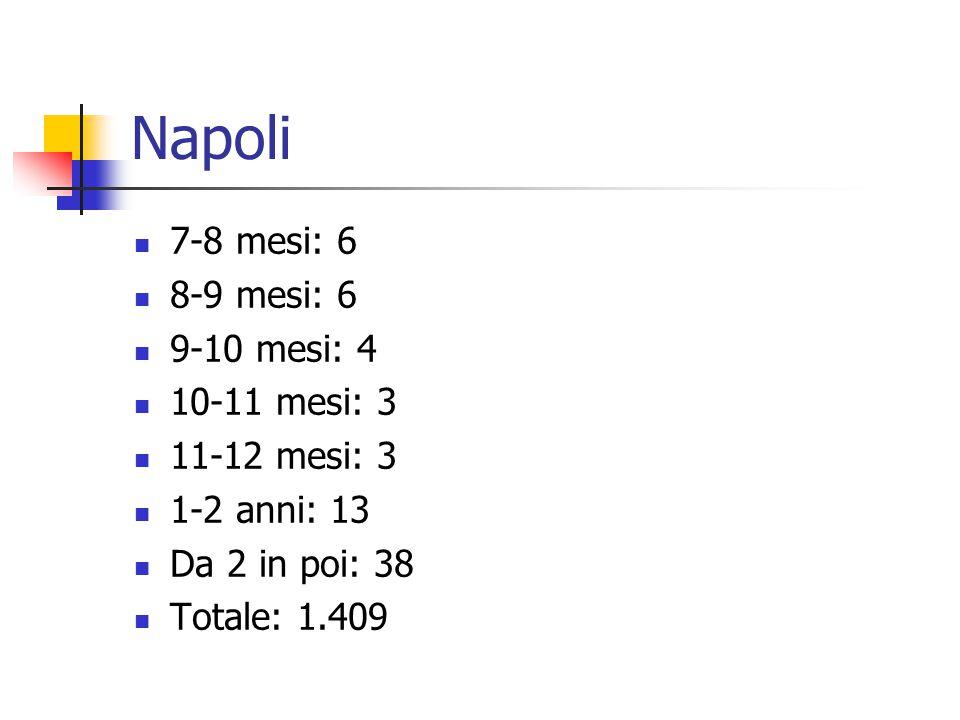 Napoli 7-8 mesi: 6 8-9 mesi: 6 9-10 mesi: 4 10-11 mesi: 3 11-12 mesi: 3 1-2 anni: 13 Da 2 in poi: 38 Totale: 1.409
