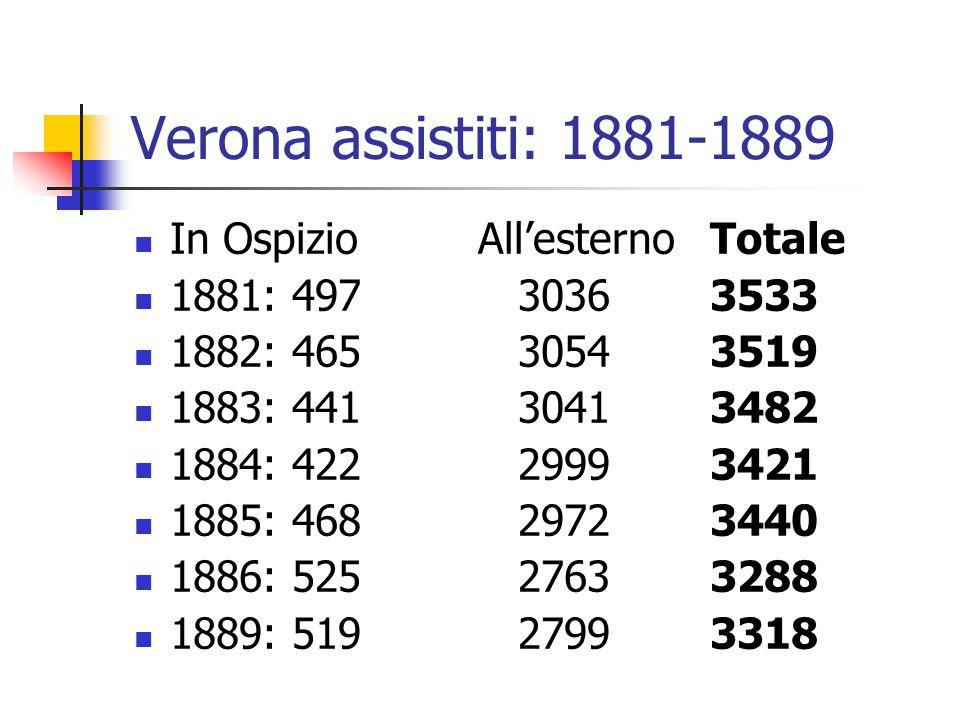 Verona assistiti: 1881-1889 In Ospizio All'esternoTotale 1881: 49730363533 1882: 46530543519 1883: 44130413482 1884: 42229993421 1885: 46829723440 188
