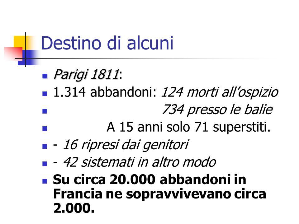 Destino di alcuni Parigi 1811 Parigi 1811: 1.314 abbandoni: 124 morti all'ospizio 734 presso le balie A 15 anni solo 71 superstiti. - 16 ripresi dai g