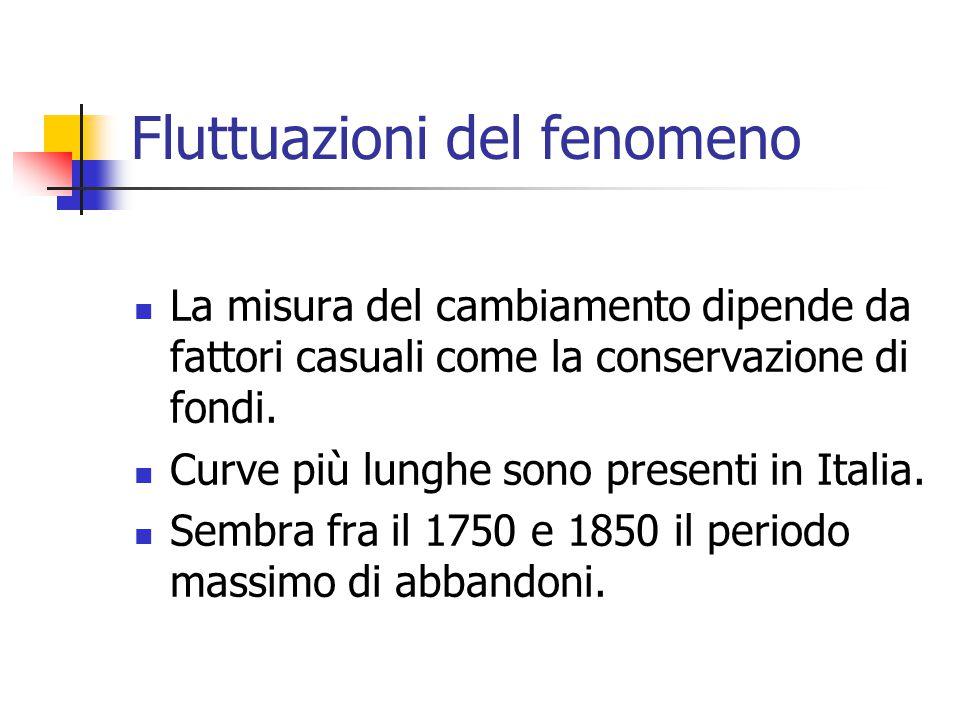 Fluttuazioni del fenomeno La misura del cambiamento dipende da fattori casuali come la conservazione di fondi. Curve più lunghe sono presenti in Itali