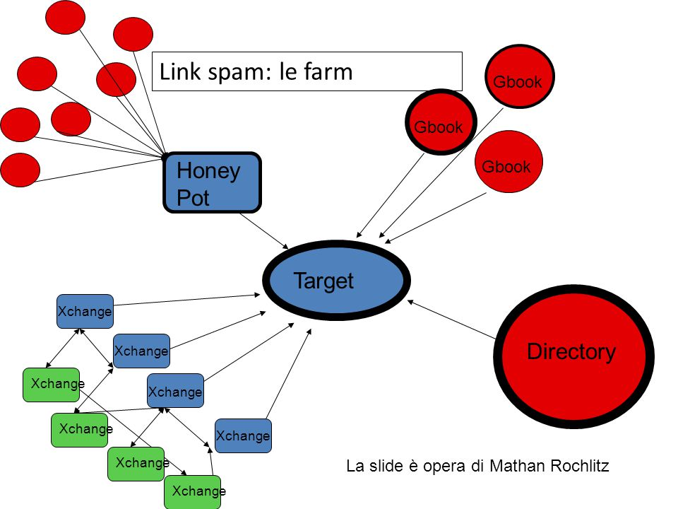 Target Directory Gbook Honey Pot Xchange Link spam: le farm La slide è opera di Mathan Rochlitz