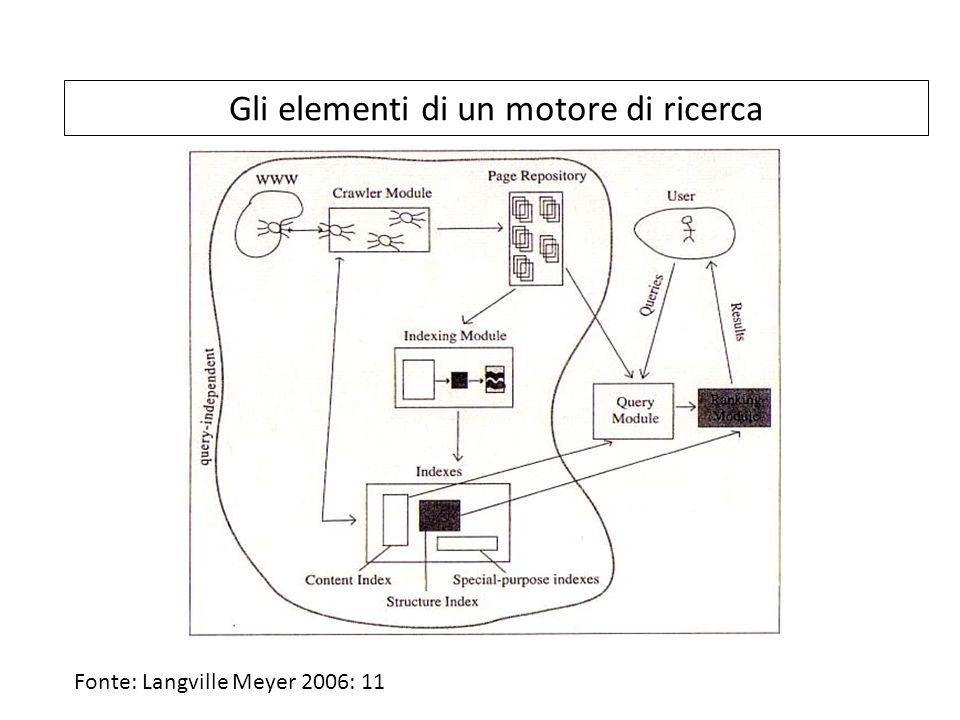 Gli elementi di un motore di ricerca Fonte: Langville Meyer 2006: 11