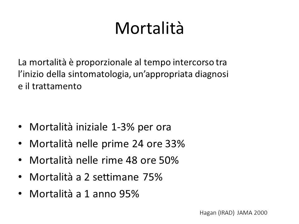 Mortalità Mortalità iniziale 1-3% per ora Mortalità nelle prime 24 ore 33% Mortalità nelle rime 48 ore 50% Mortalità a 2 settimane 75% Mortalità a 1 a