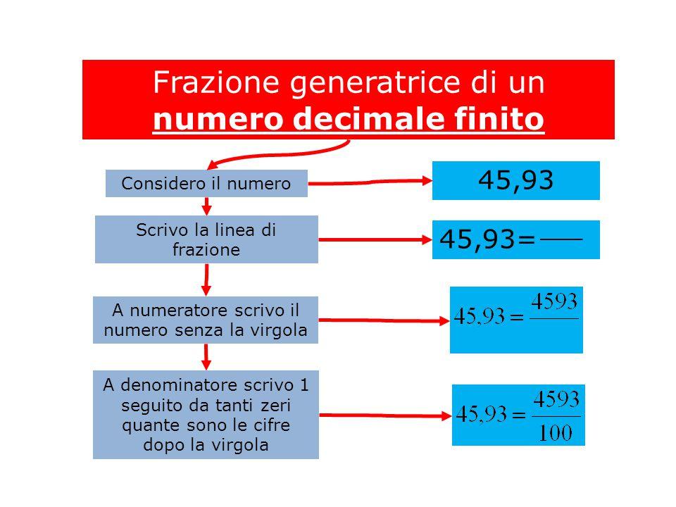 Frazione generatrice di un numero decimale finito 45,93 Considero il numero Scrivo la linea di frazione A numeratore scrivo il numero senza la virgola A denominatore scrivo 1 seguito da tanti zeri quante sono le cifre dopo la virgola 45,93=