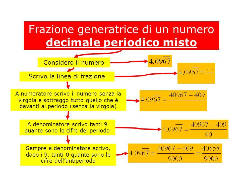Frazione generatrice di un numero decimale periodico misto Considero il numero Scrivo la linea di frazione A numeratore scrivo il numero senza la virgola e sottraggo tutto quello che è davanti al periodo (senza la virgola) A denominatore scrivo tanti 9 quante sono le cifre del periodo Sempre a denominatore scrivo, dopo i 9, tanti 0 quante sono le cifre dell'antiperiodo