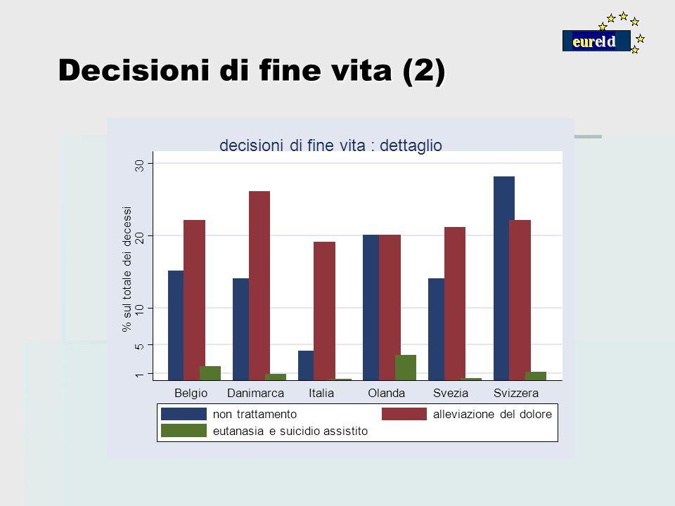 Decisioni di fine vita (2) 1 5 10 20 30 % sul totale dei decessi BelgioDanimarcaItaliaOlandaSveziaSvizzera decisioni di fine vita : dettaglio non trat