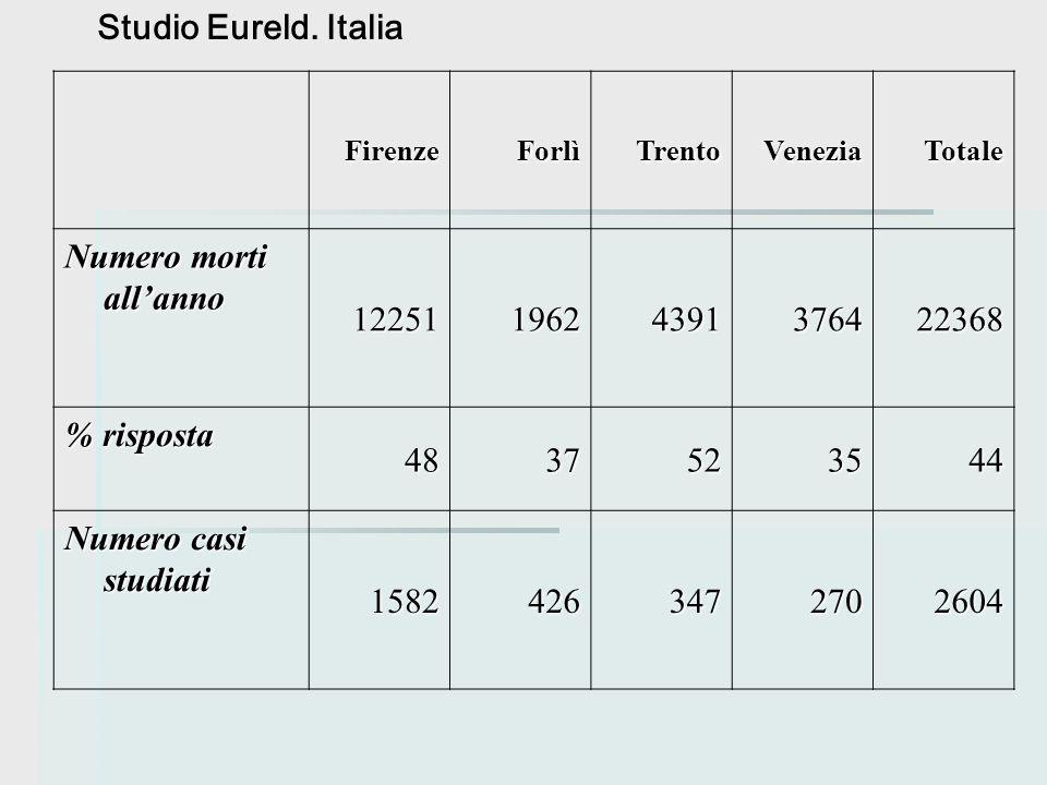 FirenzeForlìTrentoVeneziaTotale Numero morti all'anno 1225119624391376422368 % risposta 4837523544 Numero casi studiati 15824263472702604 Studio Eurel