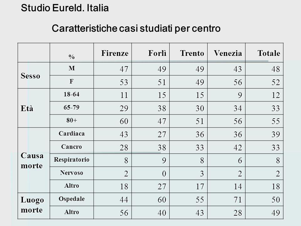 Caratteristiche casi studiati per centro % FirenzeForlìTrentoVeneziaTotale Sesso M4749494348 F5351495652 Età 18-64111515912 65-792938303433 80+6047515