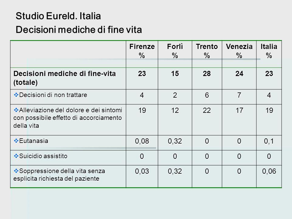 Decisioni mediche di fine vita Firenze%Forlì%Trento%Venezia%Italia% Decisioni mediche di fine-vita (totale) 2315282423  Decisioni di non trattare 426