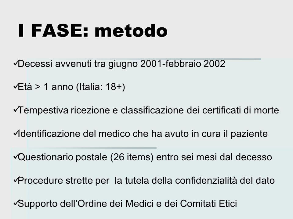 I FASE: metodo Decessi avvenuti tra giugno 2001-febbraio 2002 Età > 1 anno (Italia: 18+) Tempestiva ricezione e classificazione dei certificati di mor